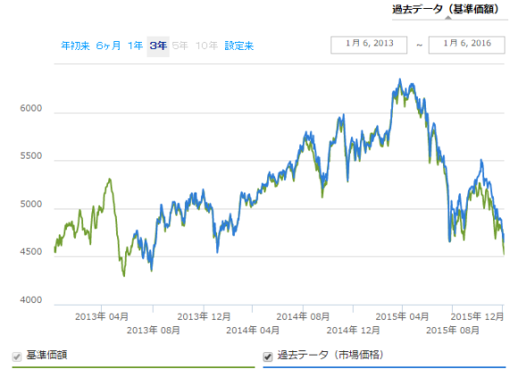 iシェアーズ エマージング株 ETF 過去3年推移