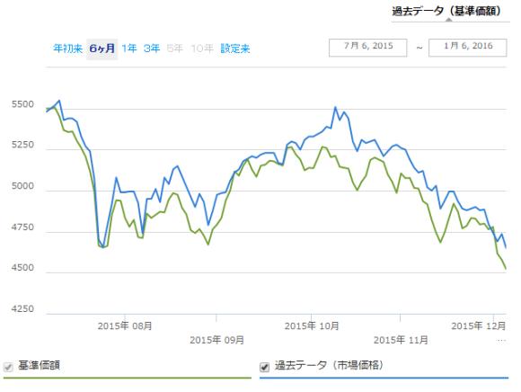 iシェアーズ エマージング株 ETF 乖離率 直近6ヶ月