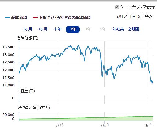 ニッセイ外国株式インデックスファンド直近1年間の動き