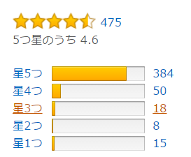 Amazon.co.jpでの評価