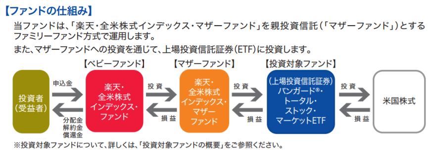 楽天・全米株式インデックス・ファンドのファンド形態